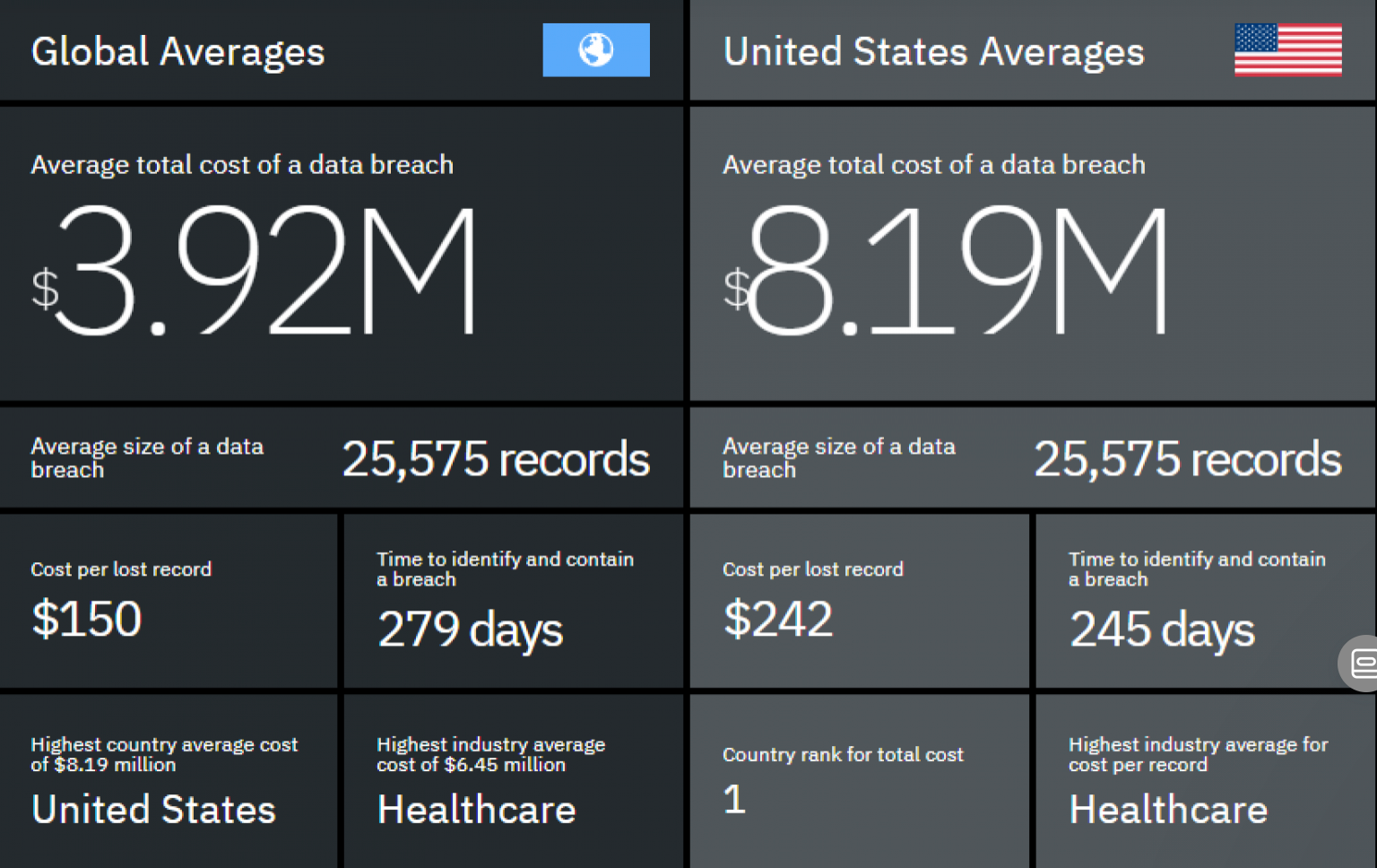 IBM Security Cost of Data Breach in 2019