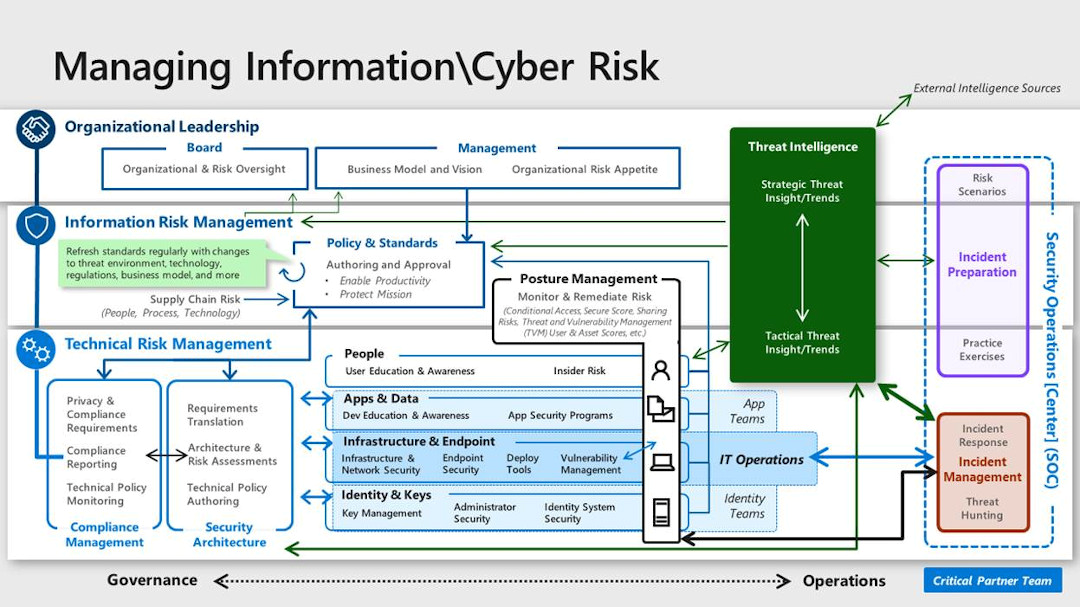 Managing Information and Cyber Risk
