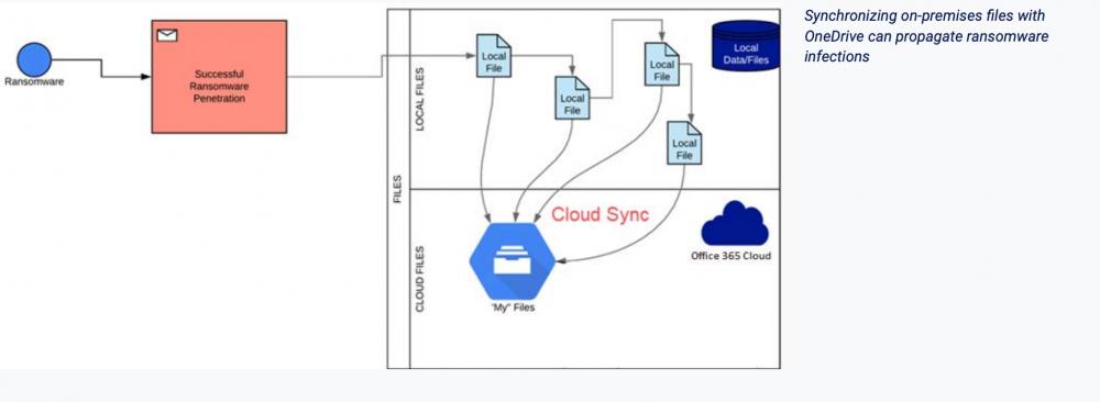 File Sync can propagate ransomware