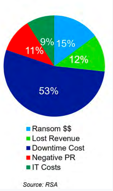 Impacts of ransomware are costly