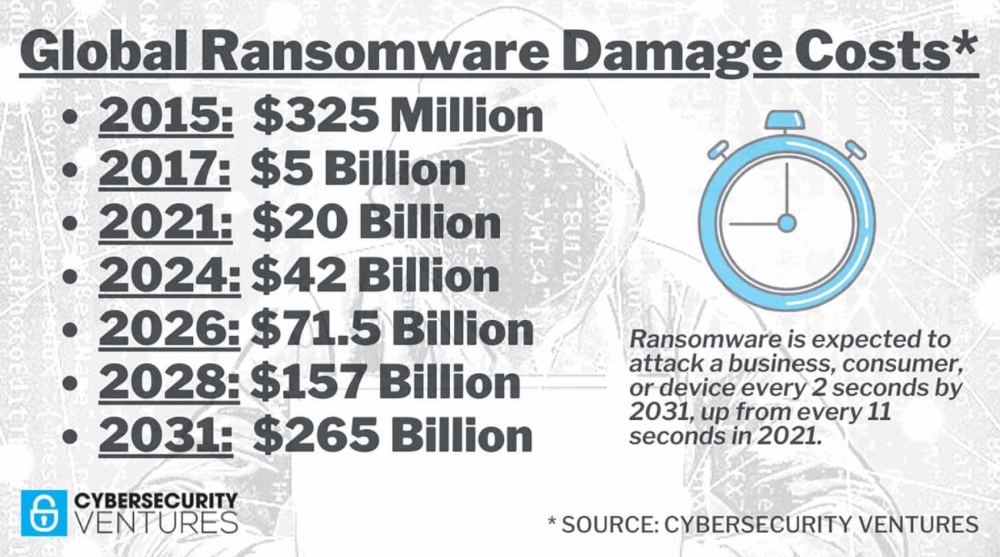 Ransomware – The CISO's worst nightmare