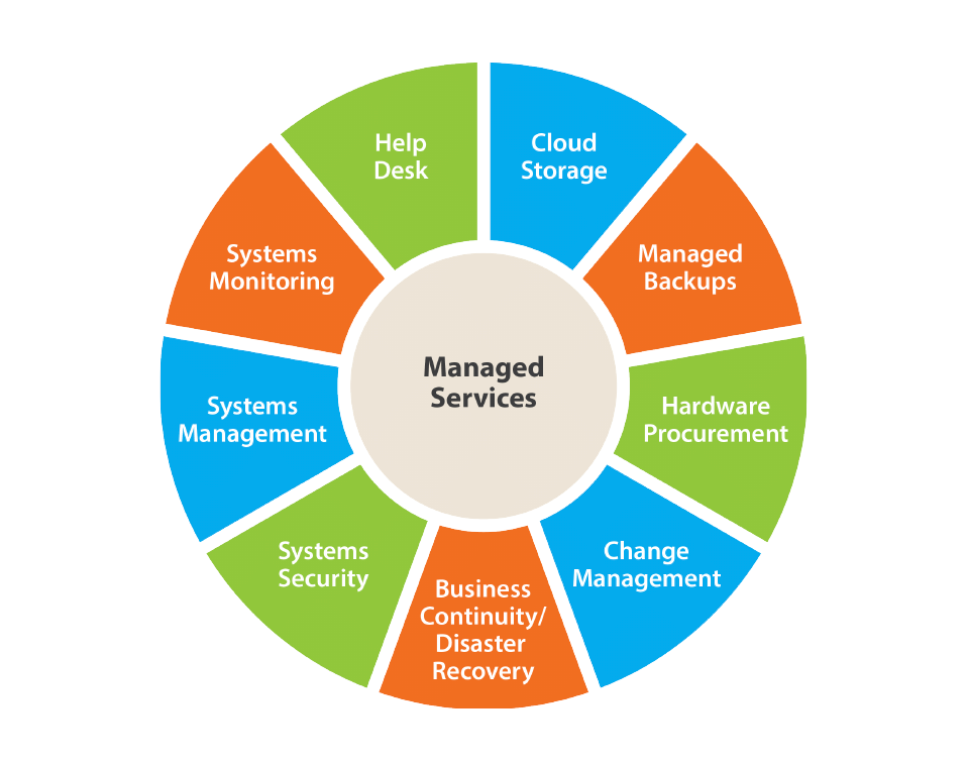 Services often offered by Managed Service Providers (MSPs)