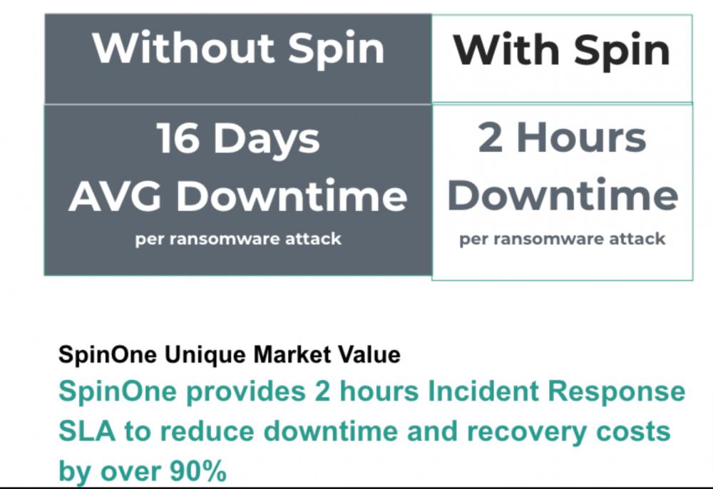 SpinOne Unique Market Value