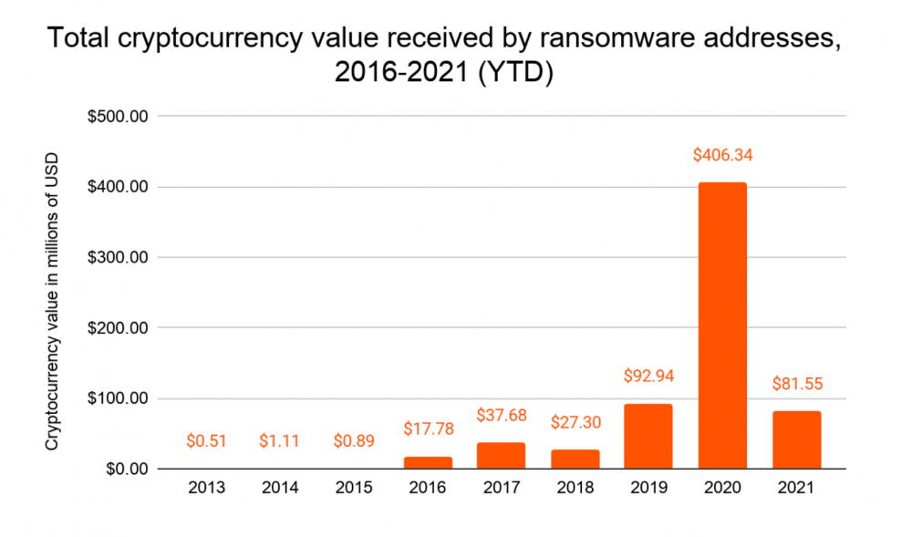 total cryptocurrency value 2021
