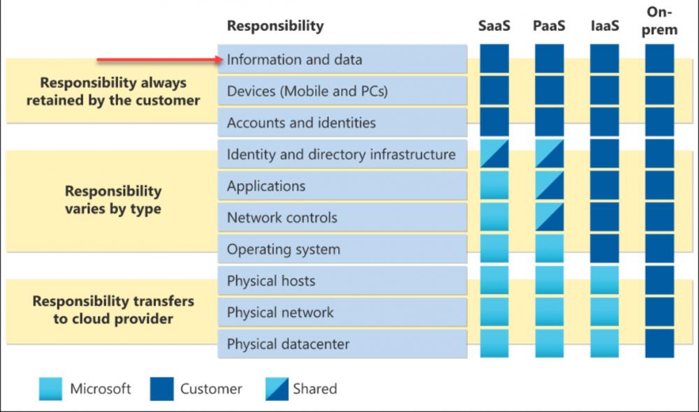Customer responsibility matrix provided by Microsoft